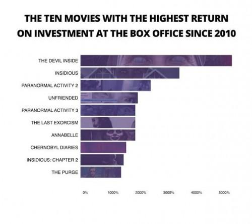 rentable filme (moviepilot.com)