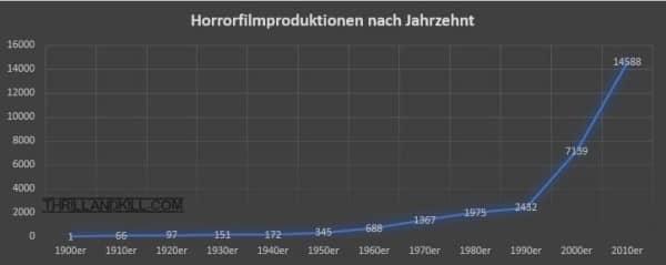 Anzahl der Horrorfilme nach Jahrzehnt